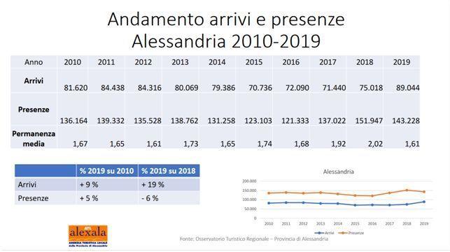 immagine tabella arrivi e presenze Alessandria periodo 2010 2019